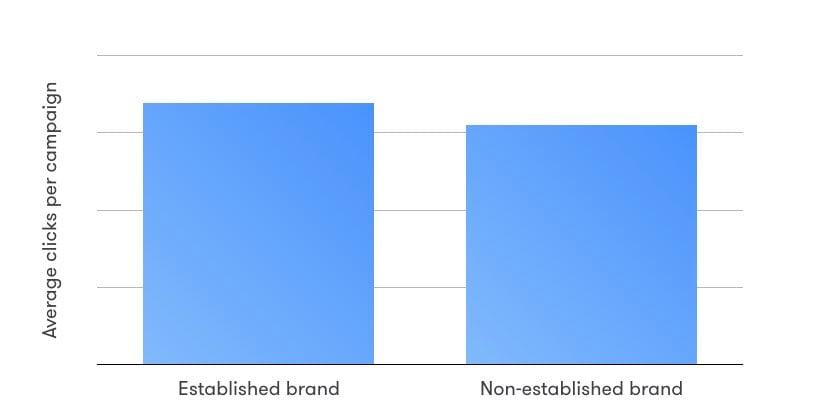 Do-you-need-a-brand-to-do-social-recruiting-statistics