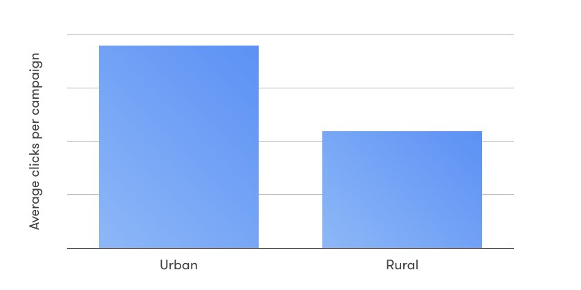 Does-social-recruiting-work-in-both-smaller-and-bigger-cities-statistic