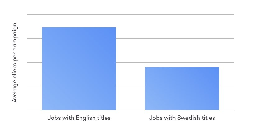 English-vs-Swedish-titles-on-LinkedIn-jobs-statistic