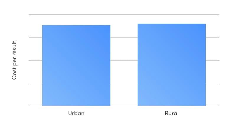 rural-cost-per-result