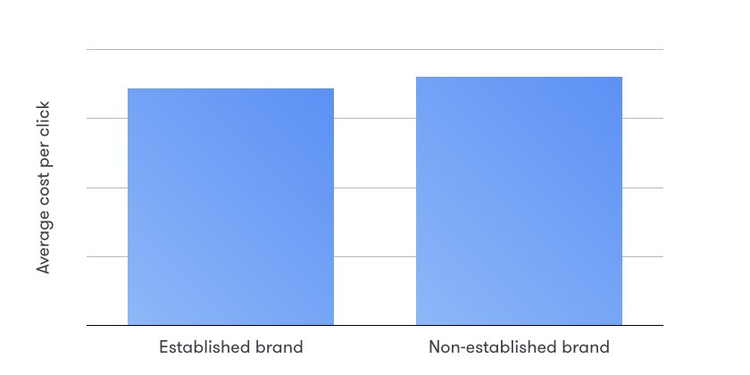 social-recruiting-statistics-do-you-need-a-brand